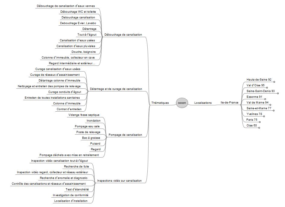 Mindmap pour cocon sémantique