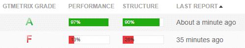 Optimisation performances WordPress